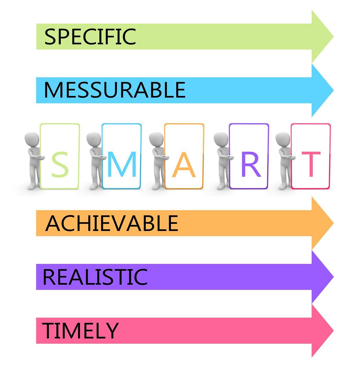Stanovte si podnikatelské cíle pomocí metody SMART